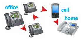 Find Me Follow Me Call Routing - Small Business Phone Systems